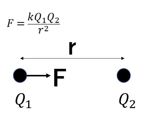 クーロンの公式