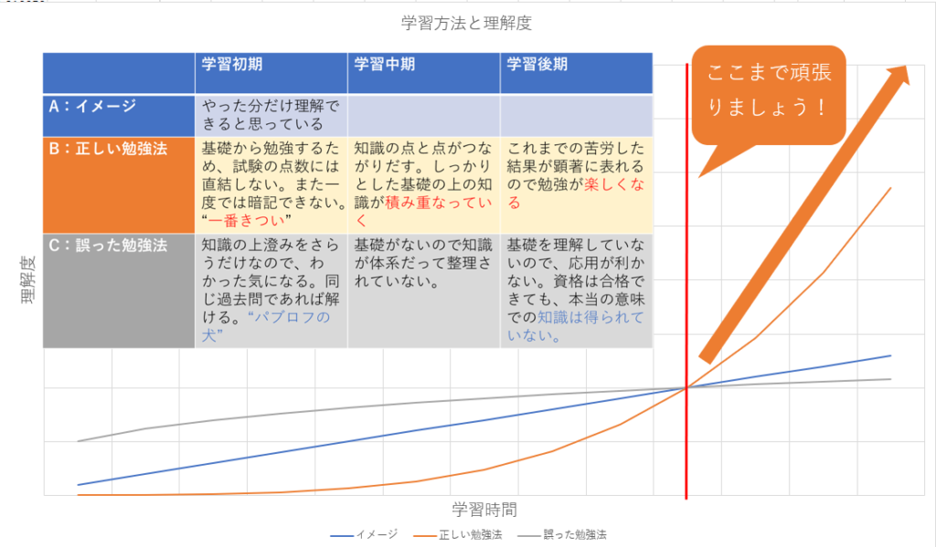 【体験談】電験ブロガーの資格学習の3つのおすすめ勉強法